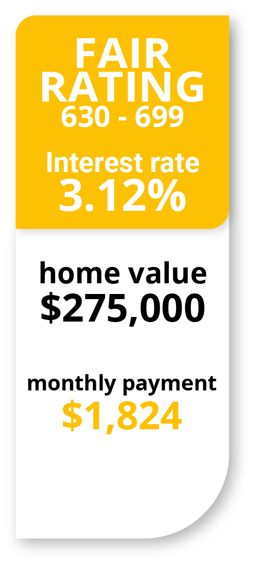 Mortgage interest rate with fair credit scores