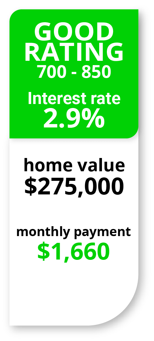 Mortgage interest rate with good credit scores