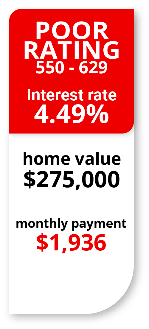 Mortgage Interest rate with poor credit scores